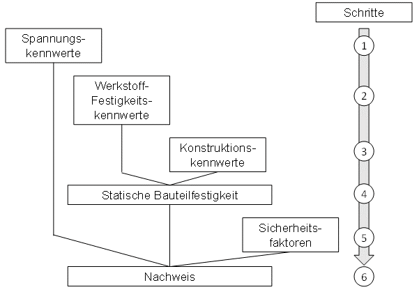 Übersicht über den Berechnungsablauf nach der FKM-Richtlinie Rechnerischer Festigkeitsnachweis
