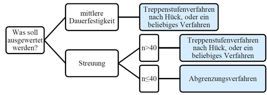 experimentelle und statistische Auswertung der Dauerfestigkeit nach Maximum likelihood oder Treppenstufenerfahren.