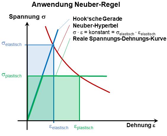 Anwendung der Neuber-Regel