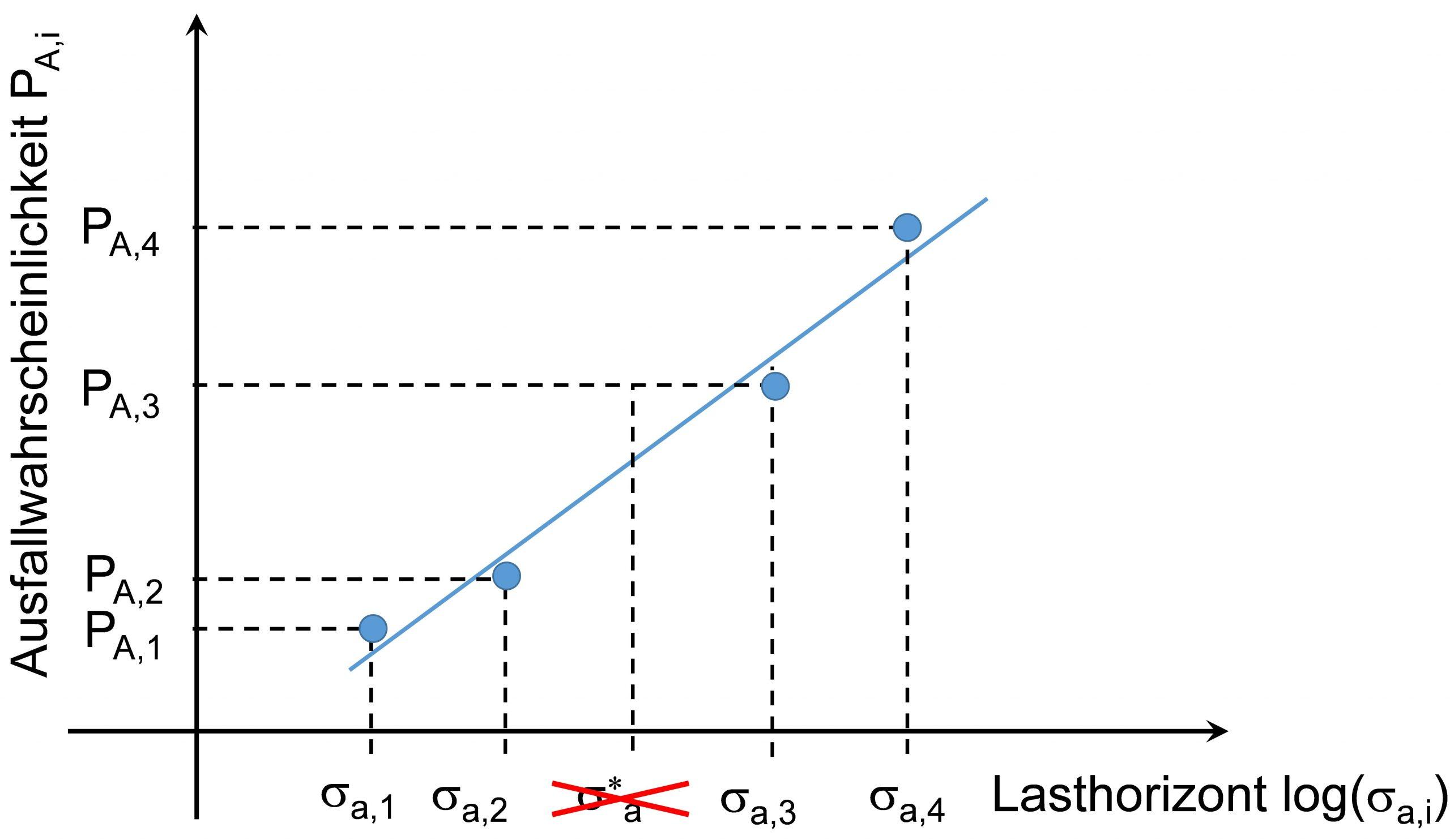 Auswertung der Dauerfestigkeit im Wahrscheinlichkeitsnetz nach dem Probit Verfahren