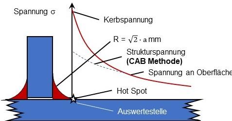 Die CAB Methode zur Berechnung der Strukturspannungen