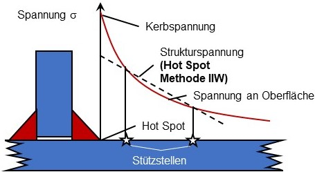 Strukturspannungen nach der Hot Spot Methode