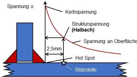Die Methode nach Haibach zur Berechnung von Strukturspannungen
