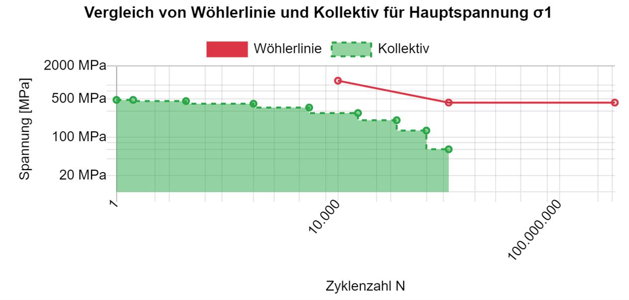 Vergleich von Kollektiv und Bauteilwöhlerlinie nach der FKM Richtlinie in der Software FKMmadeEASY