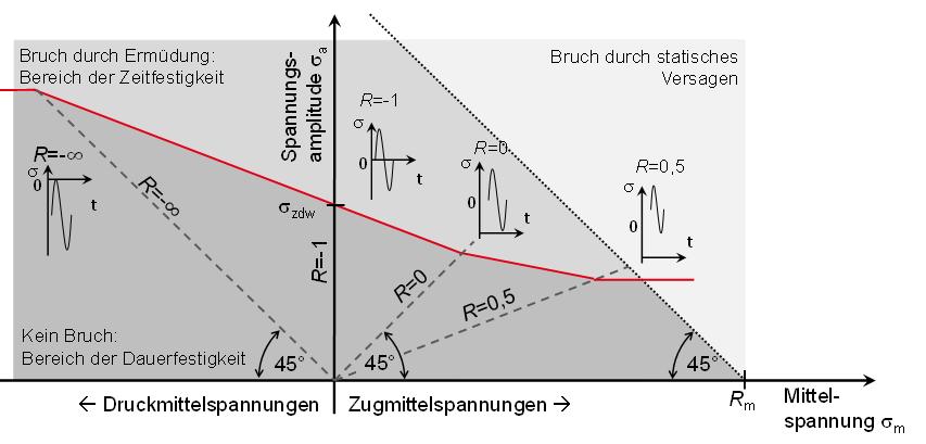 Mittelspannungseinfluss am Beispiel des Dauerfestigkeitsschaubildes nach der FKM Richtlinie