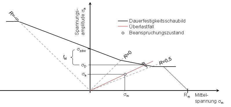 Visualisierung des Mittelspannungseinflusses
