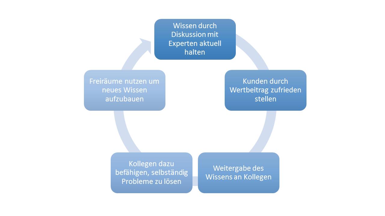 Der Weg zum Experten der Betriebsfestigkeit