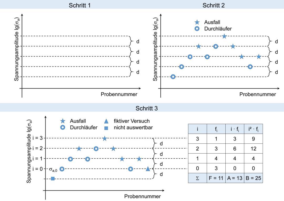 Vier Schritte des Treppenstufenverfahrens nach Hück zur experimentellen und statistischen Auswertung der Dauerfestigkeit