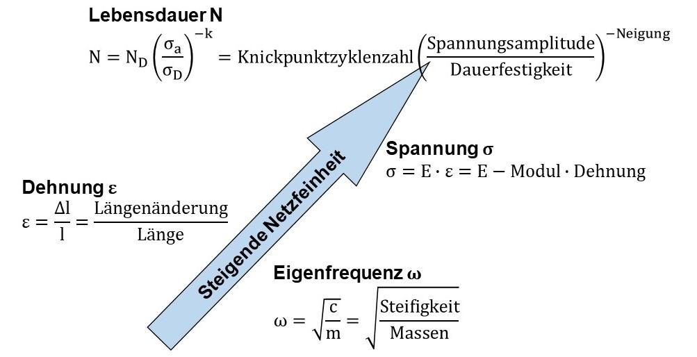 Einfluss der Berechnung auf die erforderliche Netzgüte