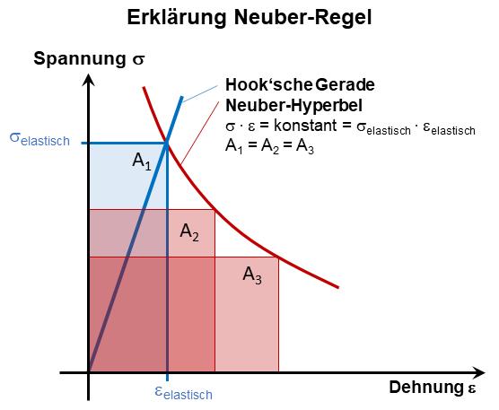 Erklärung der Neuber-Regel und der Neuber-Hyperbel