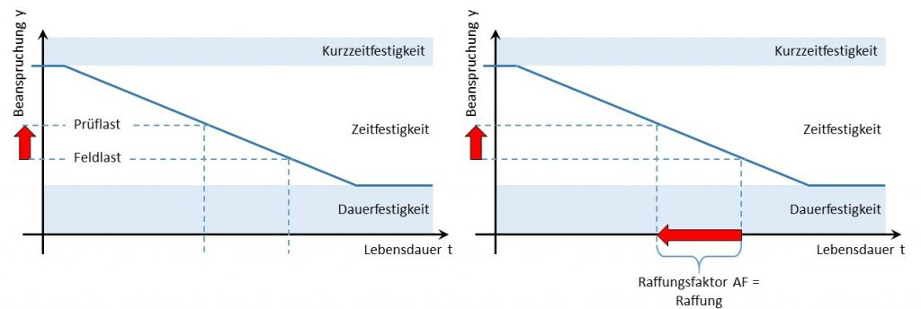 Erklärung des Raffungsfaktors und der Raffung am Beispiel der Wöhlerlinie