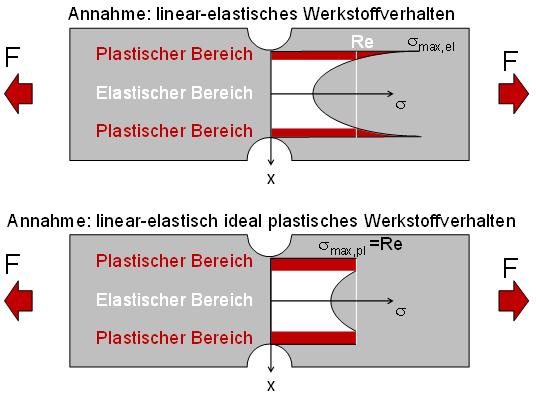Erklärung der plastischen Stützzahl nach der FKM-Richtlinie