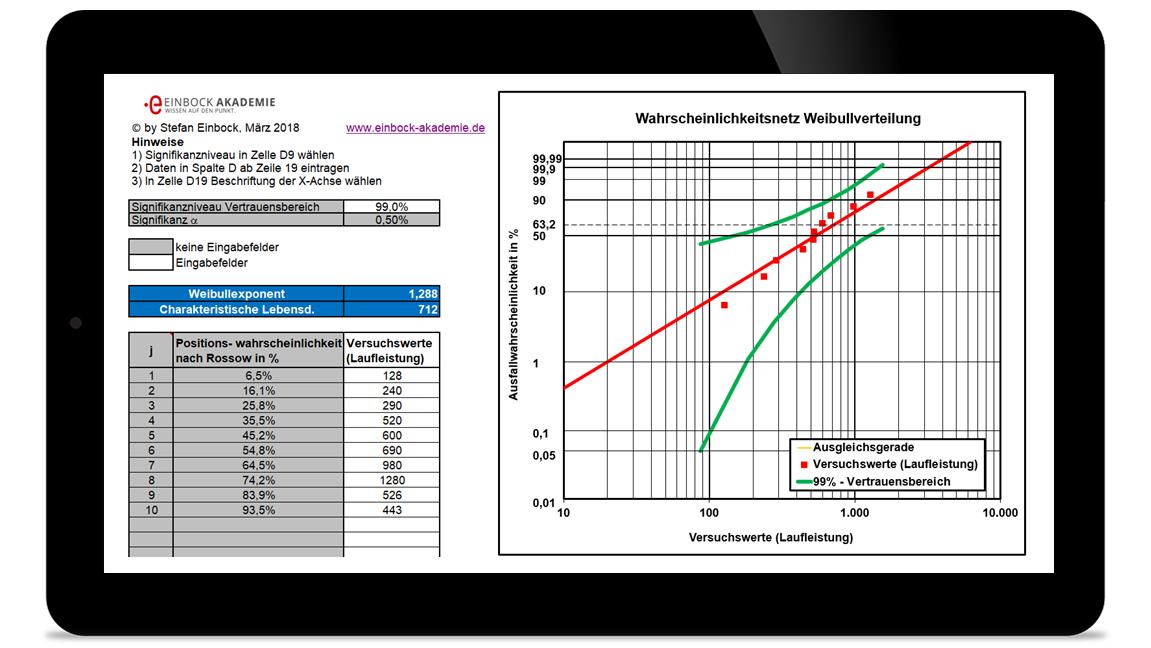 Excel Wahrscheinlichkeitsnetze für die Normal- und Weibullverteilung