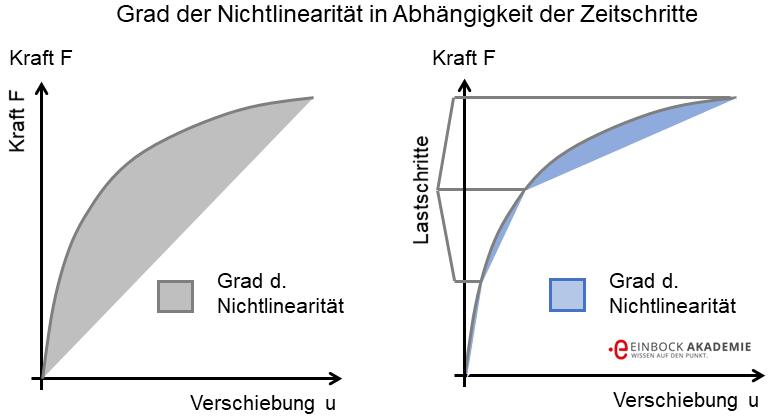 schematische Darstellung des Frades der Nichtlinearität in einer FEM Berechnung