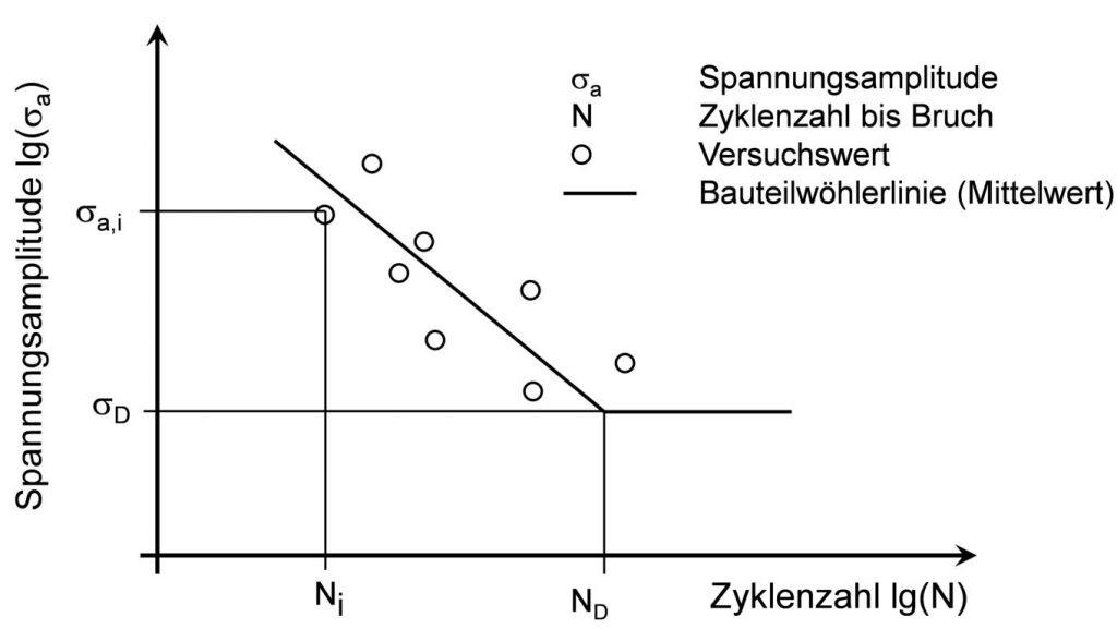 Das Perlschnurverfahren zur Ermittlung des Zeitfestigkeitsbereiches der Wöhlerlinie