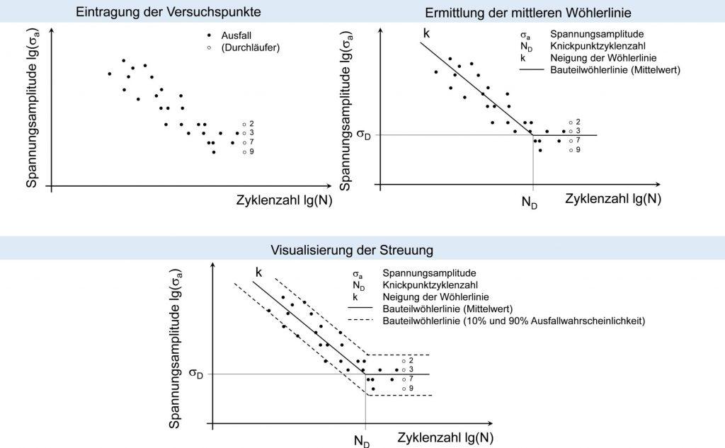 Drei Schritte zur Auswertung von Wöhlerlinien im Zeitfestigkeitsbereich (Perlschnurverfahren)
