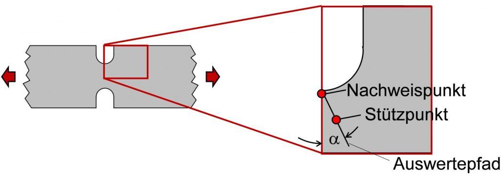 Einfluss der Auswerterichtung bei der Auswertung des Spannungsgradienten