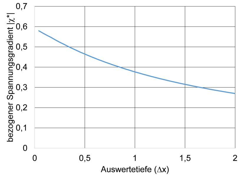 Einfluss der Auswertetiefe bei der Auswertung des Spannungsgradienten.