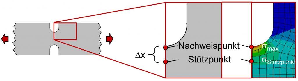 schematische Auswertung des Spannugnsgradienten