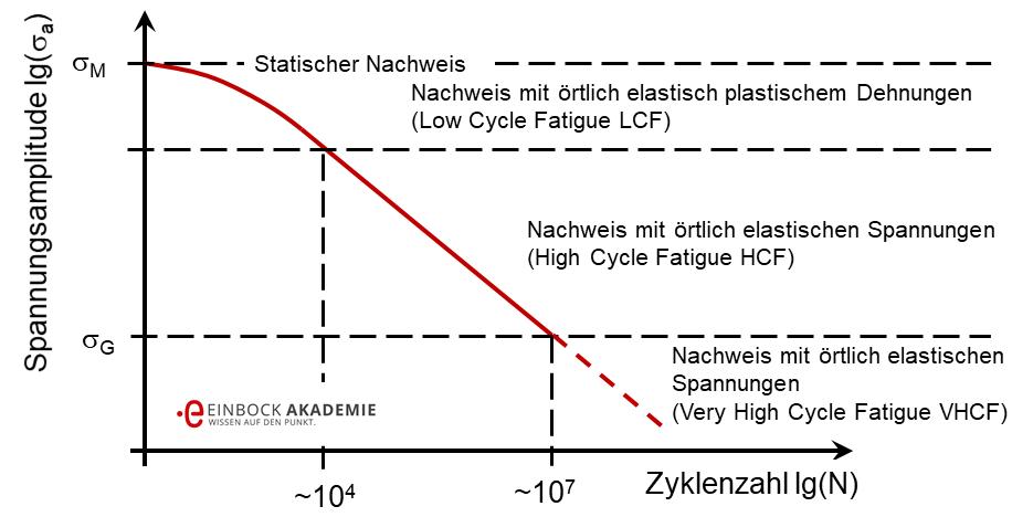 Wöhlerlinien von Kunststoffen (HCF, LCF und VHCF)