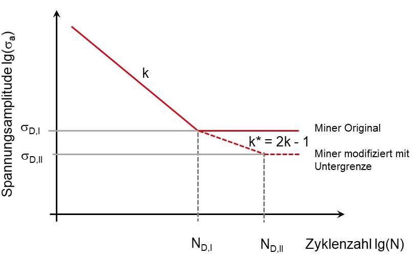 Miner-Regel des Eurocode 3 (Miner modifiziert mit Untergrenze)