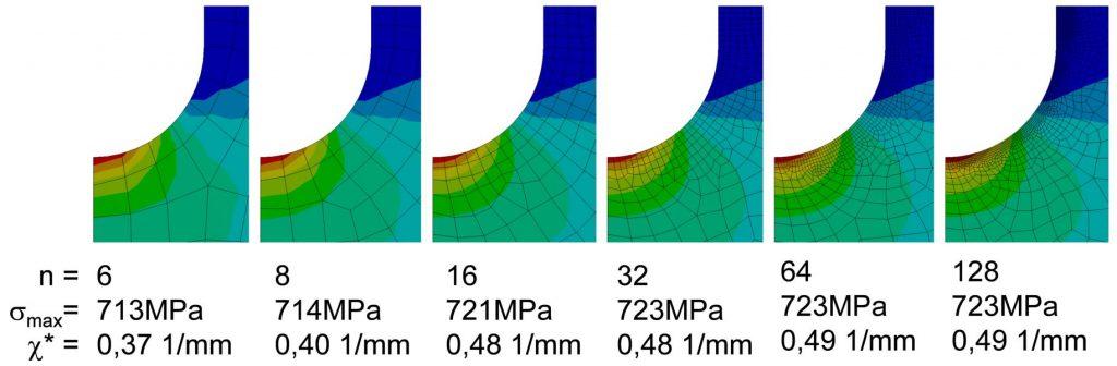 Netzstudie zur Ermittlung der richtigen Elementanzahl zur Berechnung des Spannungsgradienten aus FEM Ergebnissen