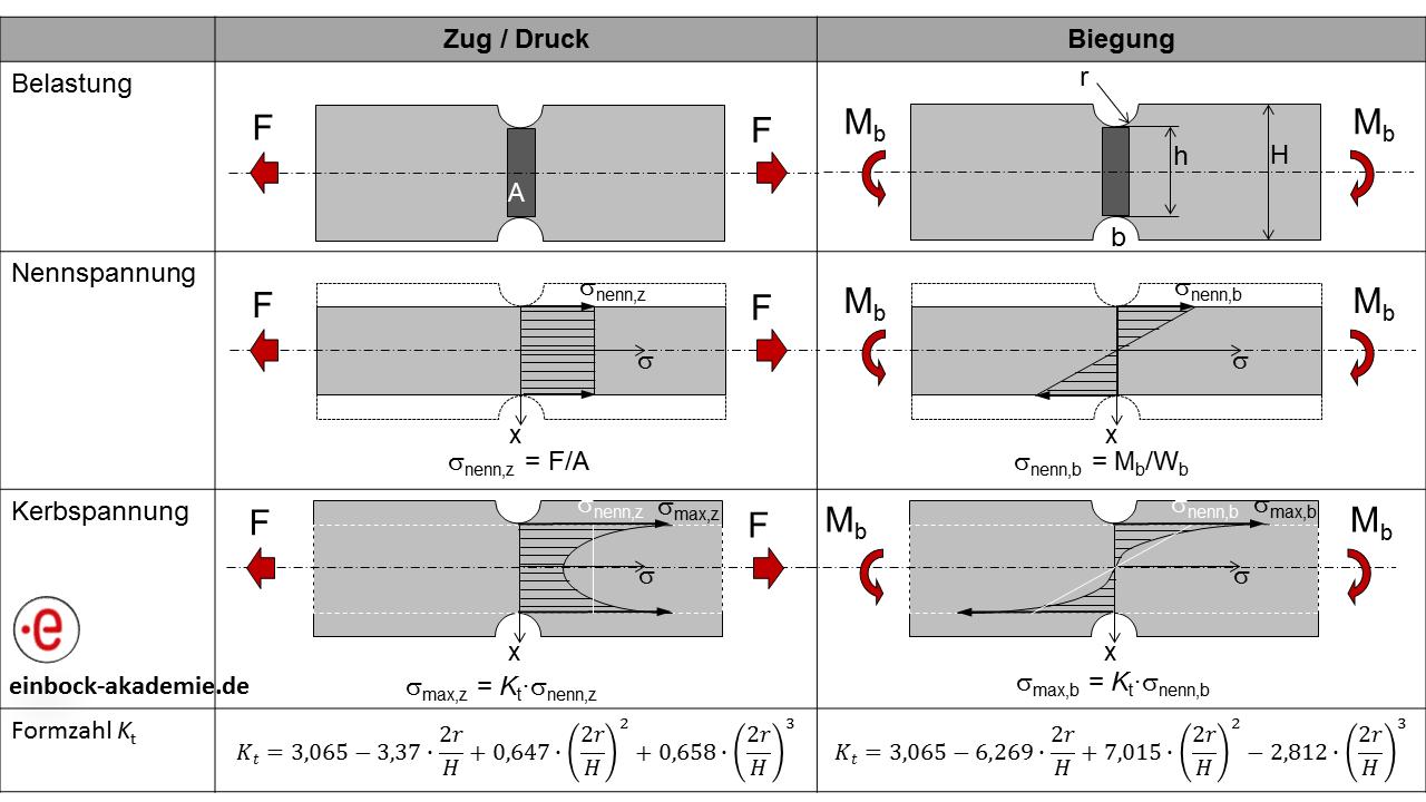 Berechnung von Kerbspannungen