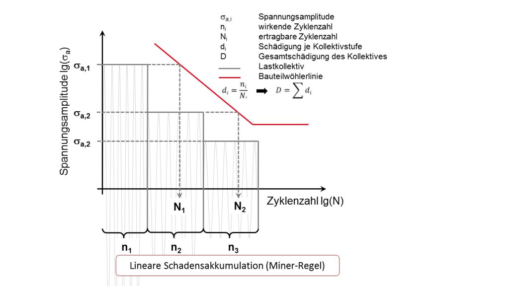 Berechnung der Bauteil-Schädiung mittels Miner-Regel