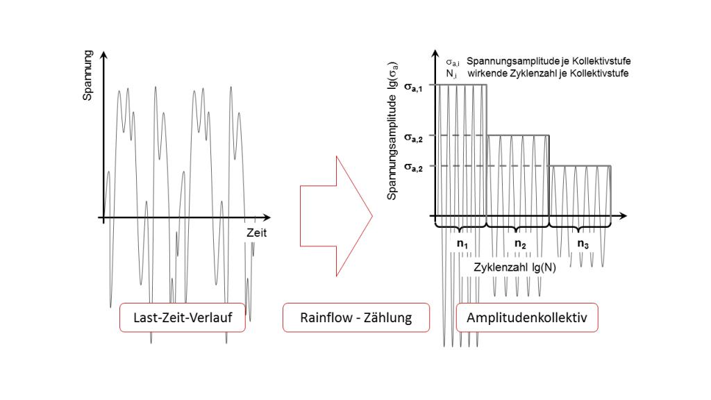 Die Rainflow Zählung zur Ableitung von Lastkollektiven aus Lastdaten.