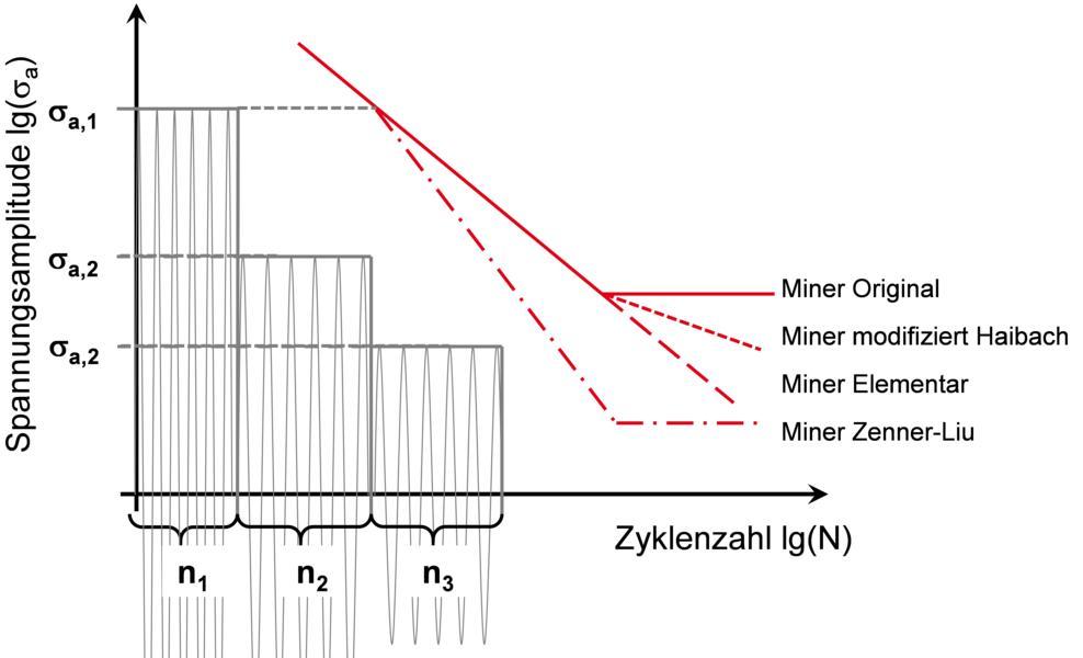 Schadensakkumulation Miner und dessen Modifikationen