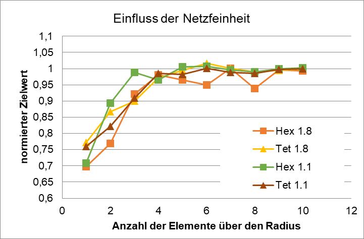 Netzstudie für Elemente (Tetraeder vs. Hexaeder)