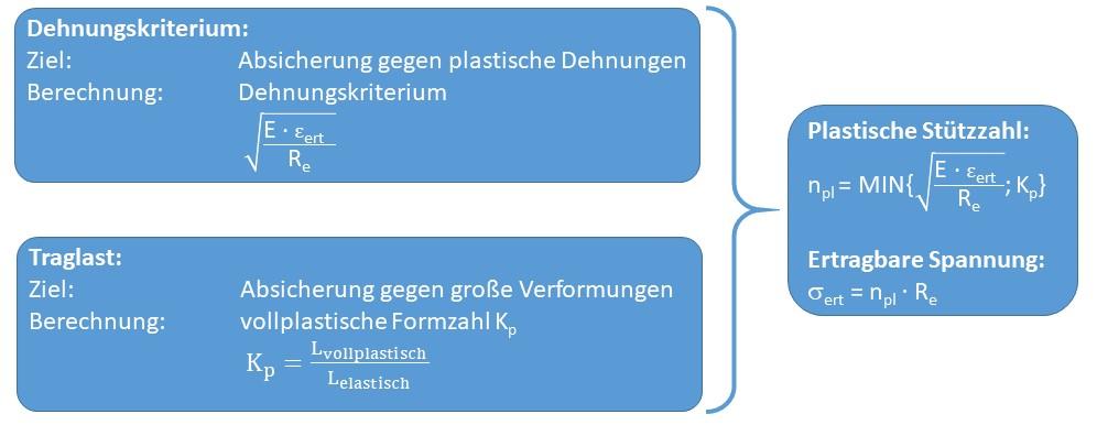 Visualisierung der Berechnung der plastischen Stützzahl