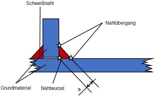 Schweißnahtbeschreibung für die Berechnung von Strukturspannungen
