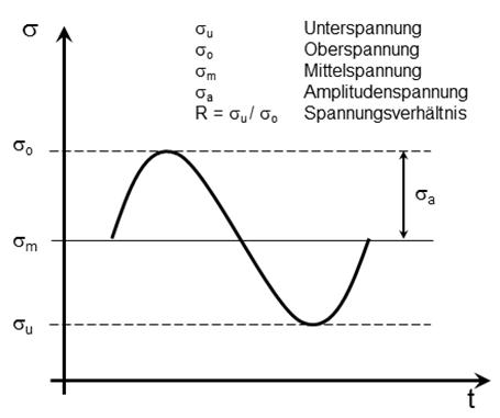 Schematische Darstellung eines Schwingspieles inkl. Erklärung des Spannungsverhältnis R