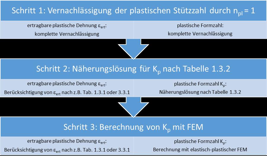 Einfache und schnelle Bewertung der plastischen Stützzahl