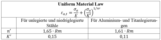 uniform_material_law
