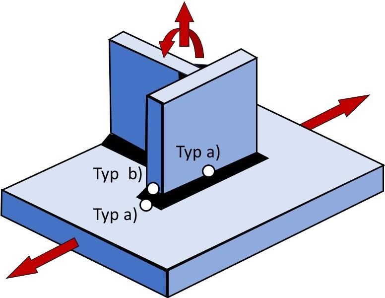 Definition von Typ a und Typ b Hot Spots nach der IIW Empfehlung
