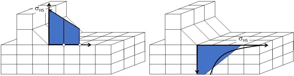 Vergleich der Auswertung von Strukturspannungen nach der Hot Spot Methode und der Innenlinearisierung nach ASME Code