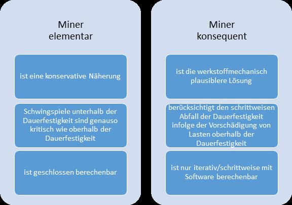 Vergleich von Miner-elementar und Miner-konsequent als Schadensakkumulationsmethoden