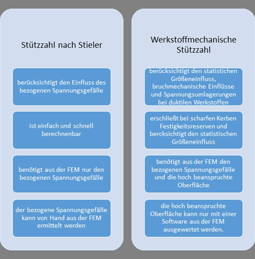 Vergleich der Stützzahlkonzepte nach Stieler und werkstoffmechanisch nach der FKM-Richtline