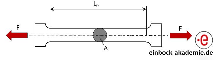 schematische Darstellung einer Zugprobe zur Ermittlung des Spannungs-Dehnungs Diagrammes von Stahl und Aluminium