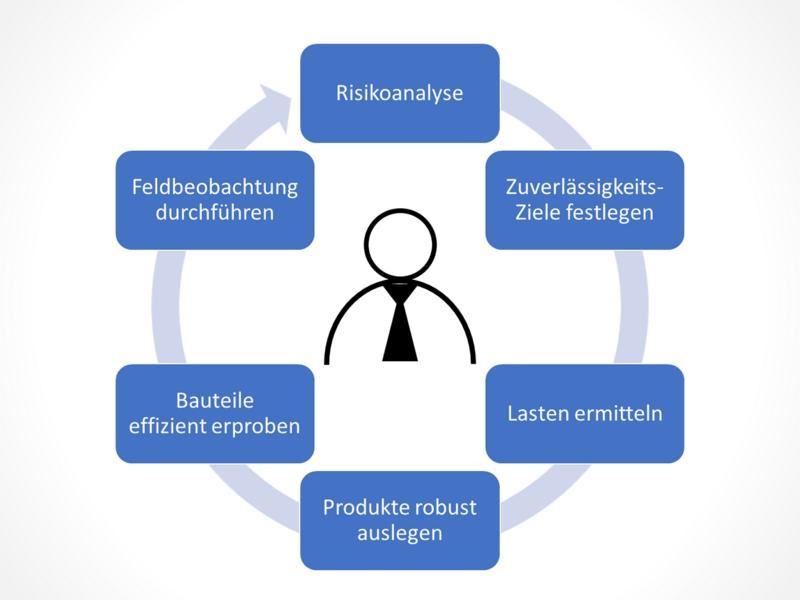 Seminar für Manager: Produktzuverlässigkeit erfolgreich managen