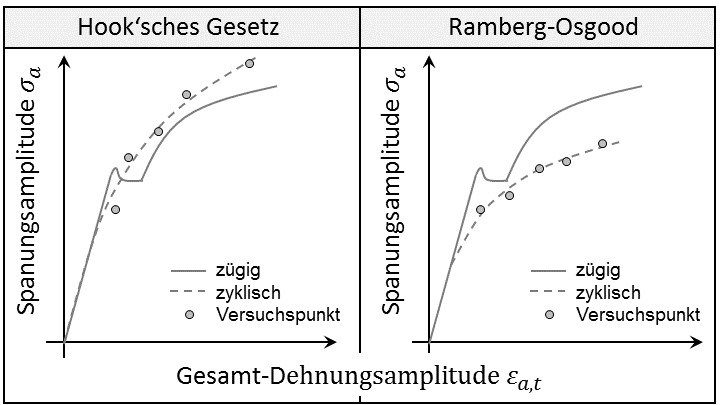 zyklisches_spannungs_dehnungs_diagramm