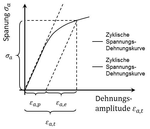 zyklische_spannungs_dehnungskurve_ramberg_osgood
